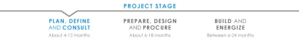Transmission project timeline plan stage