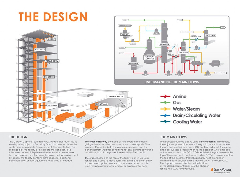 Diagram of facility design