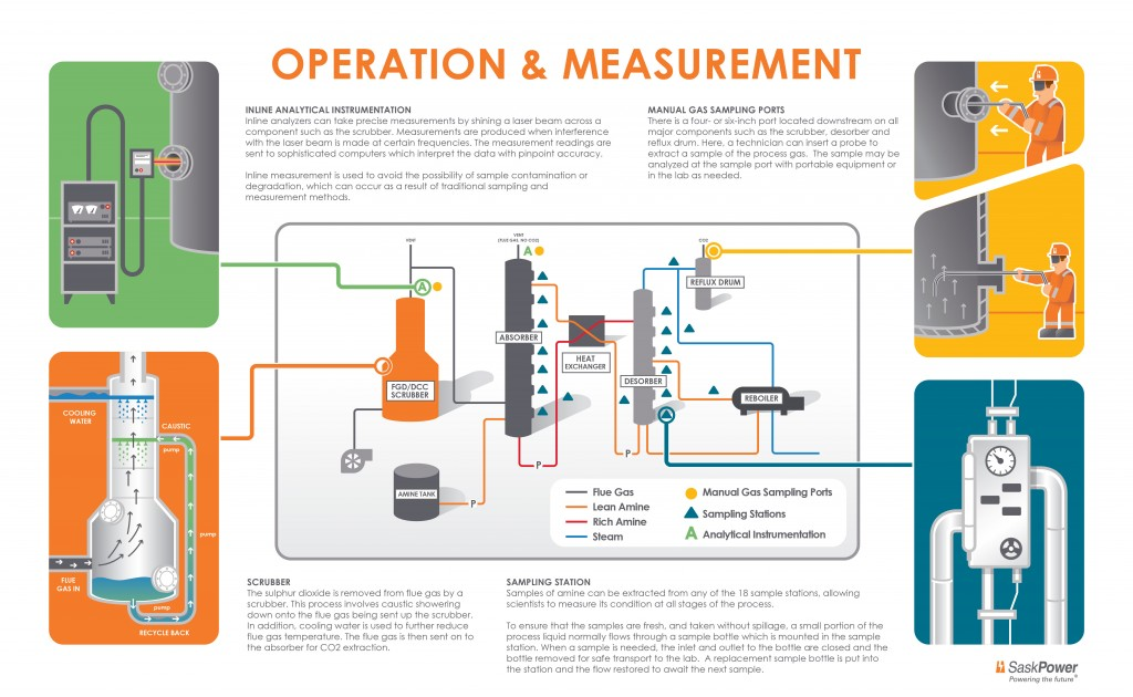 Operation and measurement process