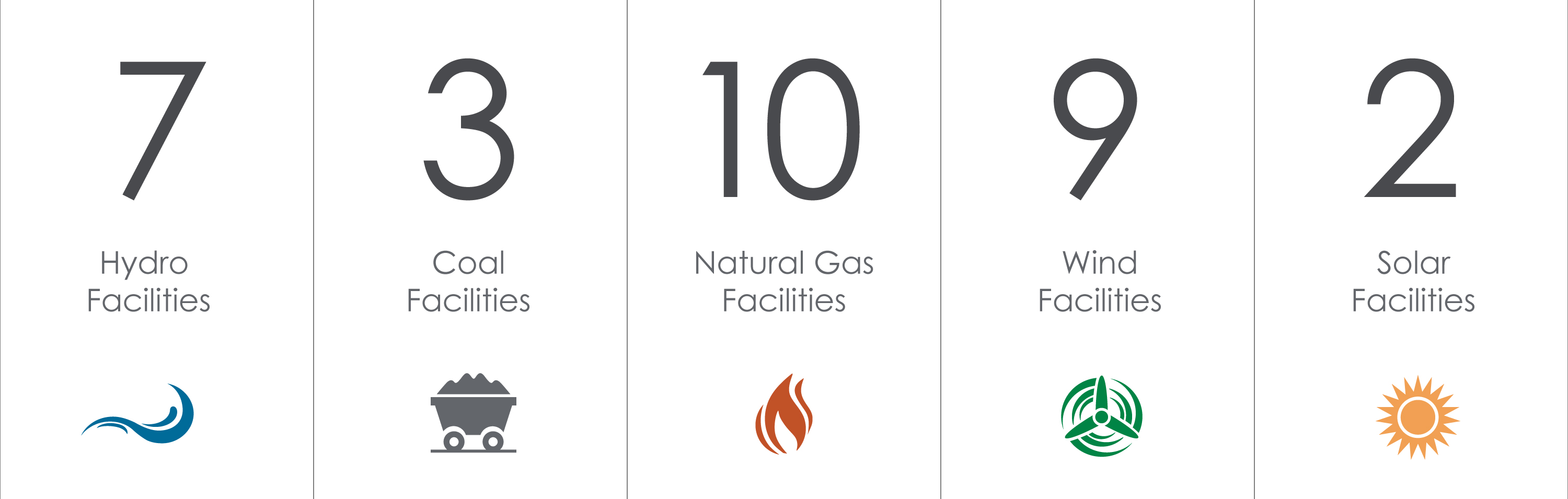 8 Hydro facilities, 3 Coal facilities, 9 Natural Gas facilities, 6 Wind facilities